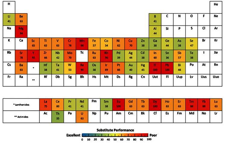 Таблица с индикатором возможности замены элемента по 100-бальной системе